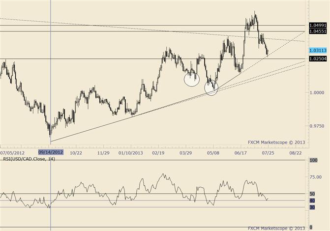 USD/CAD Holds 2 Month Trendline; Momentum Profile of Interest