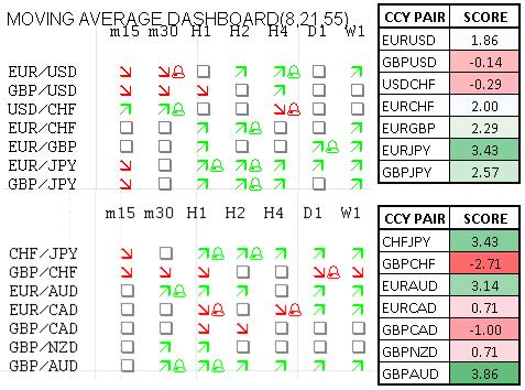 Momentum Scorecard: Aussie für den Rest der Woche gegenüber EUR, GBP verletzlich