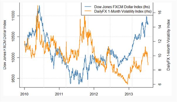 Spekulationen um dovishe EZB könnten den Euro in den kommenden Tagen belasten