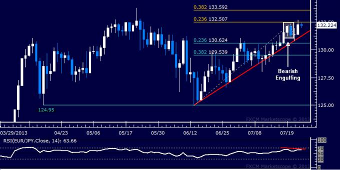 EUR/JPY Technical Analysis: Bearish Turn Cues Still Valid