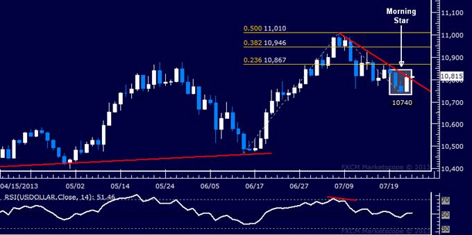 US Dollar Teschnische Analyse: Werden Käufer wieder Dominanz übernehmen?
