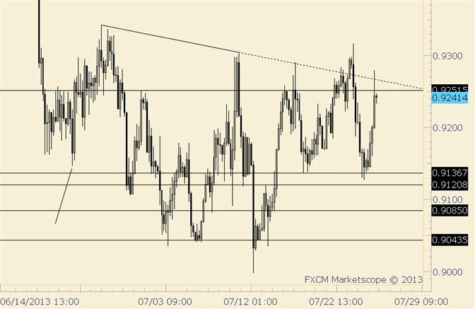 AUD/USD a Short Term Range Trader Delight