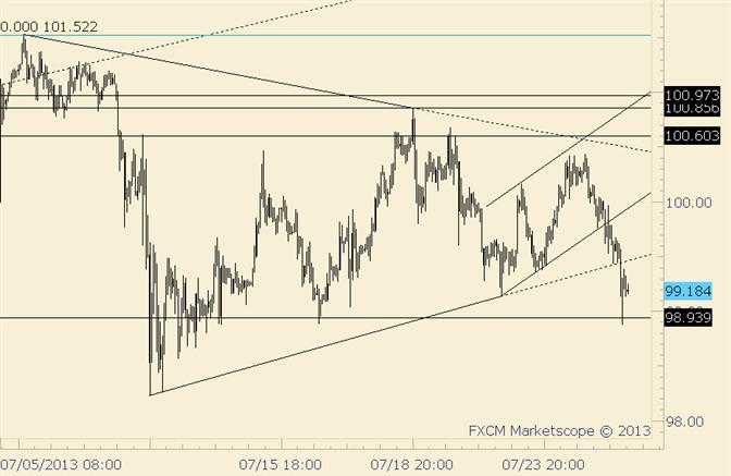 USD/JPY Congestion Breaking to Downside