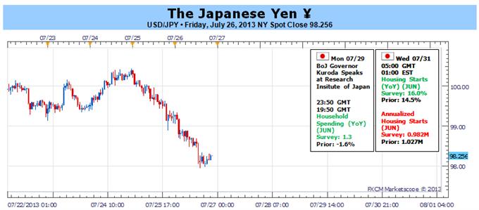 Yen am Rande von großen Bewegungen vor der Fed, doch in welche Richtung?
