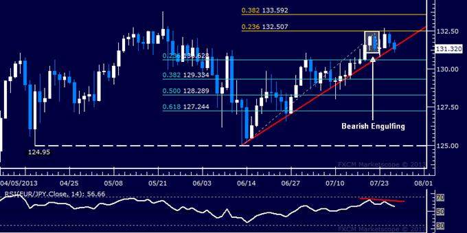 EUR/JPY Technical Analysis: Bears Flirt with Key Reversal