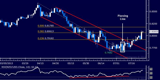 NZD/USD Technical Analysis: Resistance Seen Below 0.82