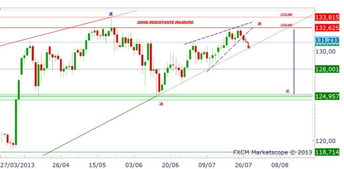 nikkei_yen_1_body_EURJPY.png, EUR/JPY & USD/JPY : baisse avec les actions japonaises