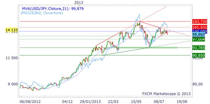 nikkei_yen_1_body_NIKKEIYEN.png, EUR/JPY & USD/JPY : baisse avec les actions japonaises