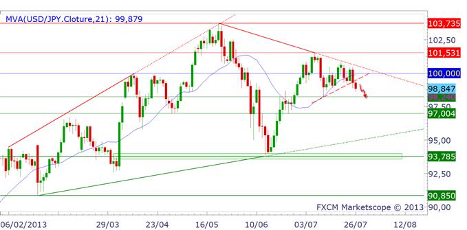nikkei_yen_1_body_USDJPY.png, EUR/JPY & USD/JPY : baisse avec les actions japonaises