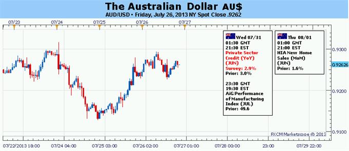 Le rebond du dollar australien menacé par les nombreuses annonces importantes aux États-Unis