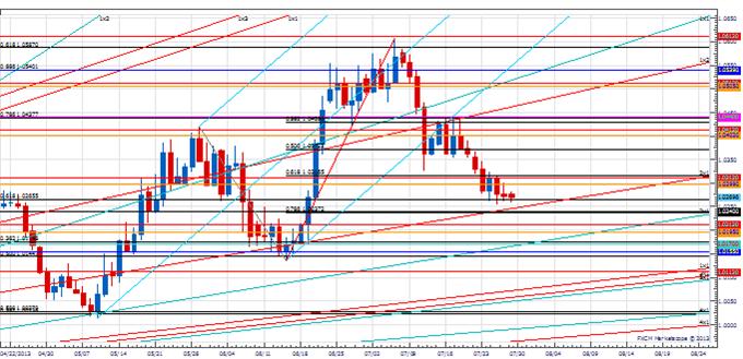 Analyse: Eine Art, die USD-Wende zu traden