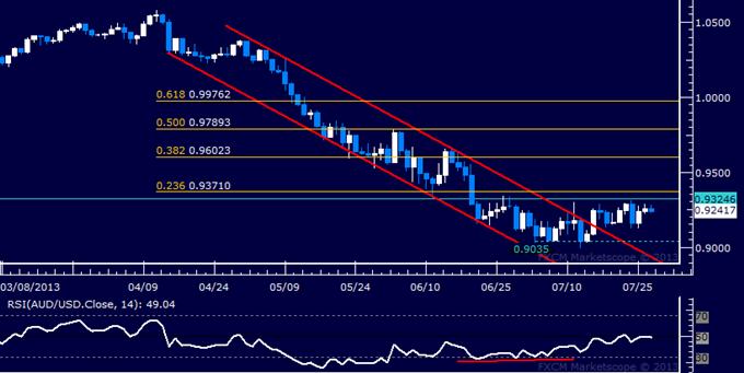 AUD/USD Technical Analysis: Resistance Seen Sub-0.94