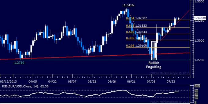 EUR/USD Technical Analysis: Bulls Target June Top