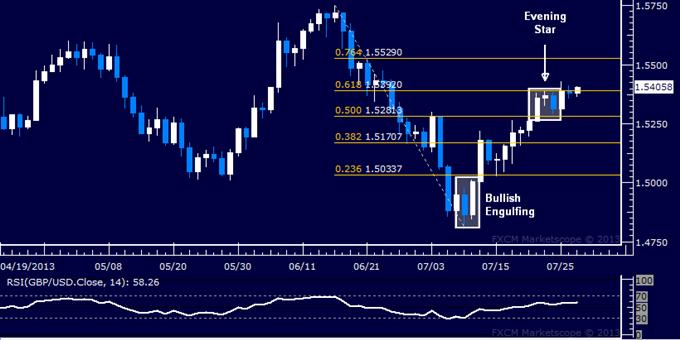 GBP/USD Technical Analysis: Bearish Signal Neutralized?