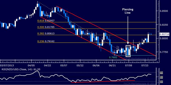 NZD/USD Technical Analysis: Push Toward 0.82 Expected
