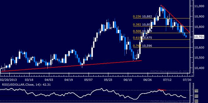 US Dollar technische Analyse: Weitere Schwäche erwartet