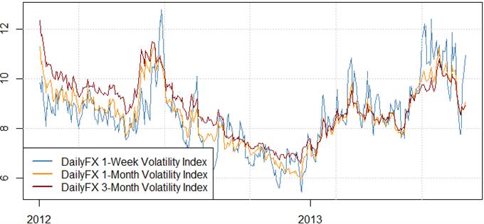 US Dollar and Japanese Yen Poised for Major Reversals