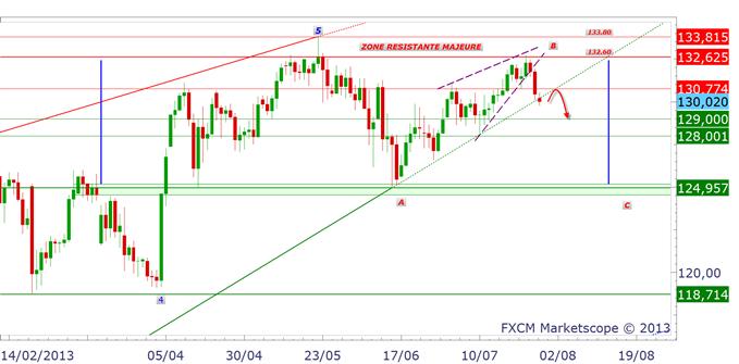 yen_2907_1_body_eurjpy.png, EUR/JPY, USD/JPY, GBP/JPY : le point après le décrochage