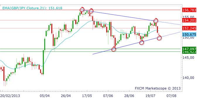yen_2907_1_body_gbpjpy.png, EUR/JPY, USD/JPY, GBP/JPY : le point après le décrochage