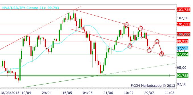 yen_2907_1_body_usdjpy.png, EUR/JPY, USD/JPY, GBP/JPY : le point après le décrochage