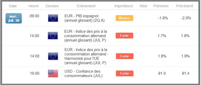 EURUSD_Breakout_a_surveiller_lors_du_PIB_espagnol_body_cal3007.png, EURUSD : Breakout à surveiller lors du PIB espagnol