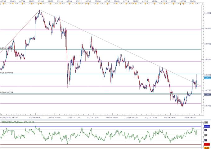USDOLLAR Hits Resistance Ahead of 2Q GDP- AUD Looks Below 0.90