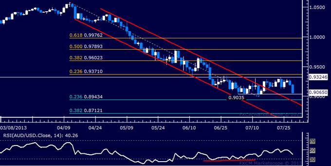 AUD/USD Technical Analysis: Range Bottom Challenged