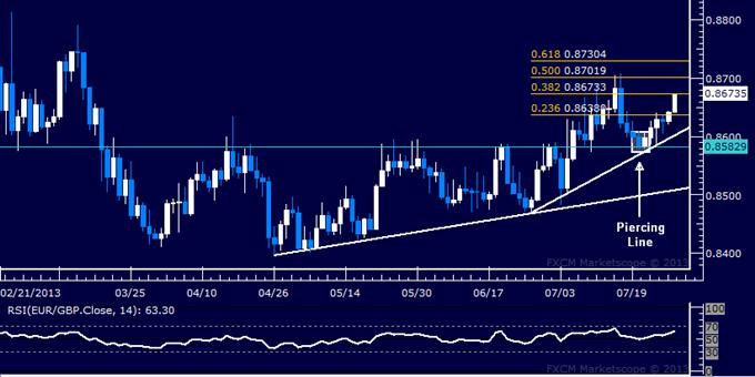 EUR/GBP Technical Analysis: Euro Soars to 2-Week High