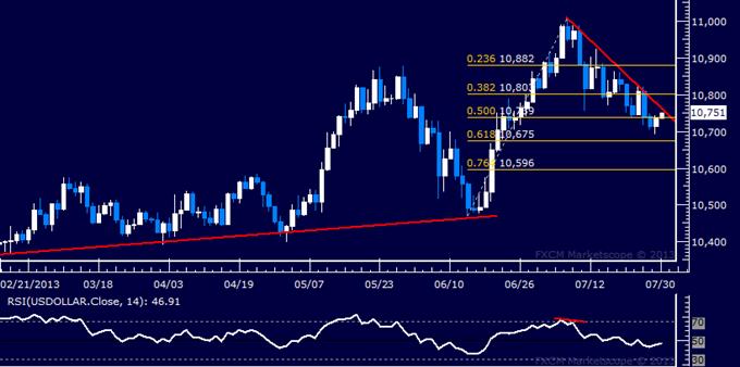 US Dollar Technische Analyse: Chart-Setup begünstigt Verluste
