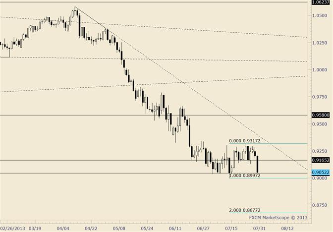 AUD/USD Breakout Target Near .8700