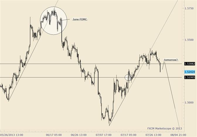GBP/USD Trade Setup Pre-FOMC is Same as June