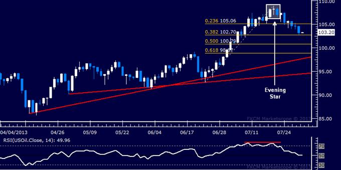 Gold, Crude Oil to Rise if FOMC Rhetoric Proves Dovish