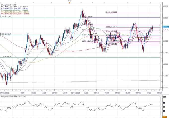 EURUSD- Trader la décision sur les taux de la Banque centrale européenne (BCE)