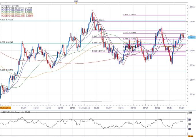 EUR/USD - Trader la réunion du FOMC