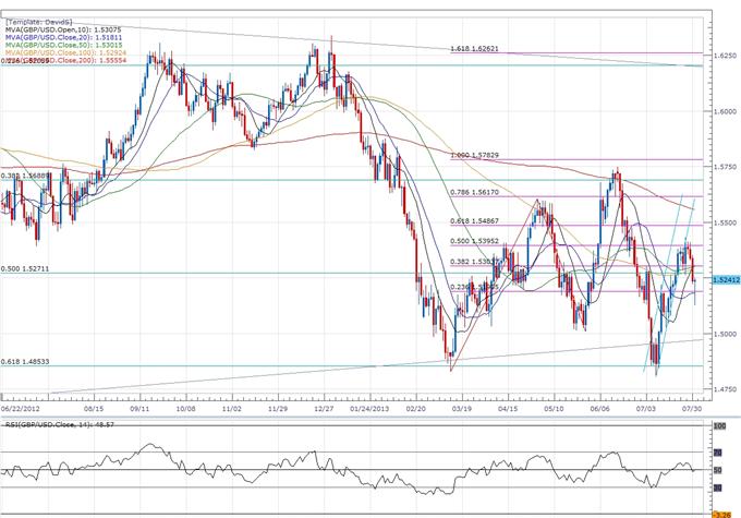 GBPUSD- Trader la décision sur les taux de la Banque centrale d'Angleterre (BoE)