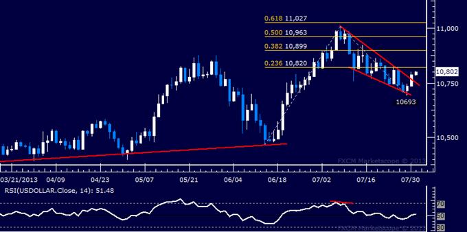 US Dollar Technische Analyse: Ist bullischer Breakout abgeschlossen?
