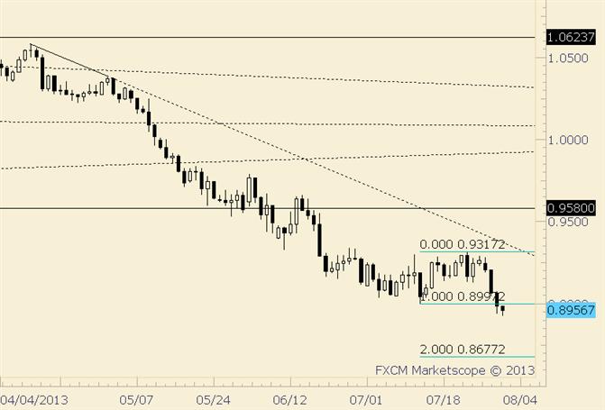 AUD/USD Breaks Lows; Sights on Measured Level
