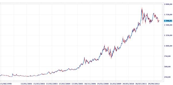RSI : Relative Strength Index