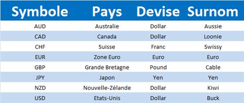 Noms et symboles des devises