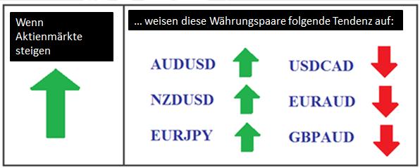 Aktienmärkte  und Forex Korrelationen:  Wie eine Bewegung der Aktienindizes sich auf Währungen übertragen lässt