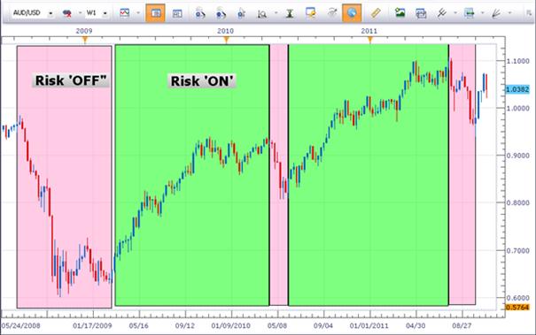 """Marktsentiment gerade """"Risk OFF"""" oder """"Risk ON"""""""