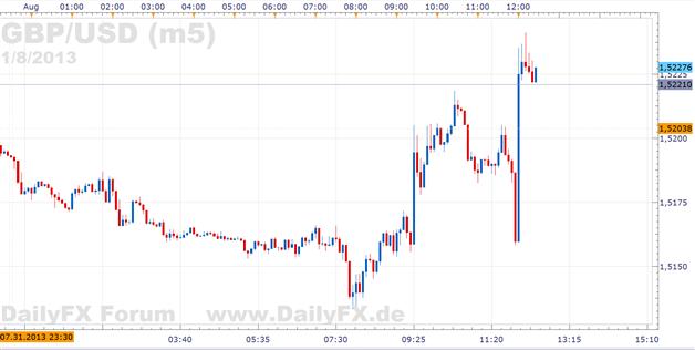 GBPUSD: Die FOMC zündete nicht, doch die BoE tat es