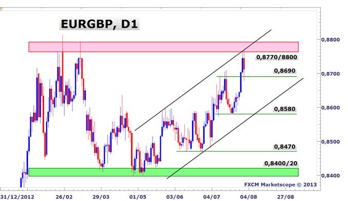 Idée de Trading DailyFX : La corrélation entre l'EURGBP et le GBPCHF permet des entrées