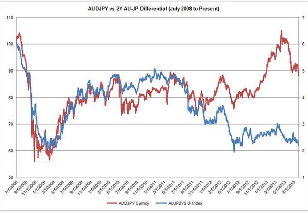 Sell Off im AUD/JPY durch sinkenden AUD-Zinsausblick und fragwürdige chinesische PMIs?