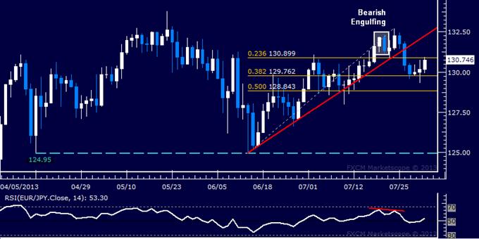 EUR/JPY Technical Analysis: Drop Cut Short Sub-130.00