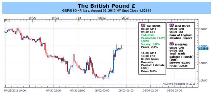 British Pound Rebound Vulnerable to BoE Forward-Guidance