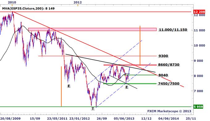 Idée de Trading DailyFX : Un véritable marché haussier à venir en Espagne ?
