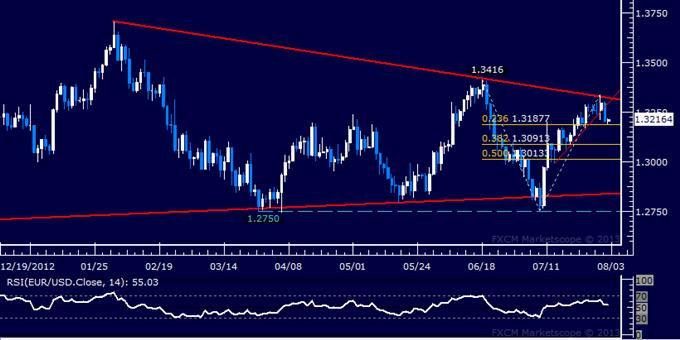 EUR/USD Technical Analysis: Support Break Marks Reversal