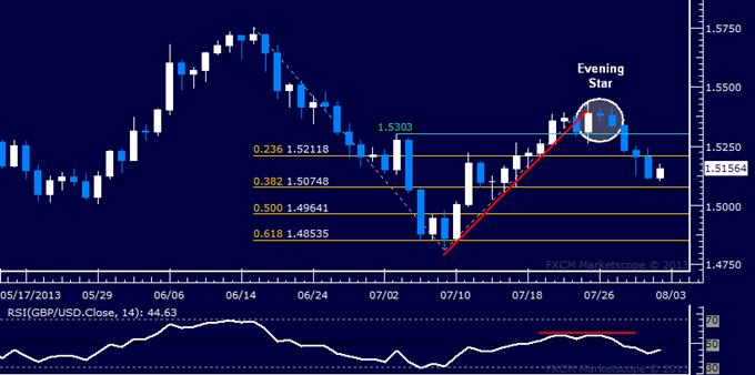 GBP/USD Technical Analysis: Support Seen Below 1.51