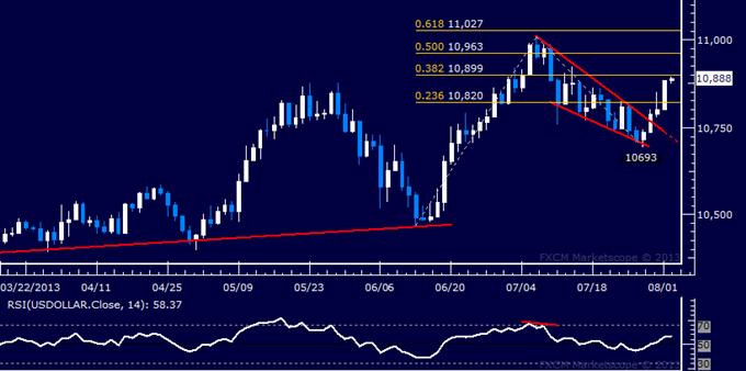 US Dollar Technical Analysis: Buyers Reclaim Momentum
